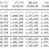 【速報】「LOVE TRIP」初日売上1,100,332枚