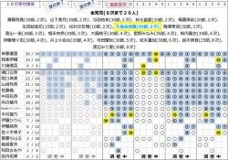 【乃木坂46】3人が完売!!20thシングル個握10次完売状況がコチラ→