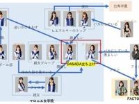 【日向坂46】DASADA 相関図 wwwwwwwwwwwwwww