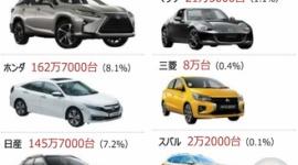 【中国】韓国車の売り上げ激減、日本車はバカ売れ…日本車は年間520万台でシェア26%、現代起亜は66万5000台