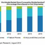『スマホのシェアが来年には世界ケータイ市場の過半数に=米調査会社【湯川】』の画像