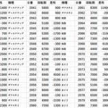 『2/28 エスパス秋葉原 SS翔』の画像