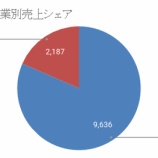 『【9437】NTTドコモが1Qの決算を発表!』の画像