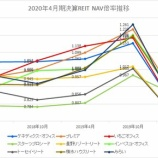 『2020年4月期決算J-REIT分析③その他の分析』の画像