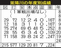 阪神陽川「今年があかんかったら終わり」完全開花へ  71試合.247   8本 24打点 2盗塁