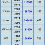 『【アスクル下方修正直撃】 6月28日 評価損益』の画像