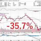 『【原油】産油国の減産で原油価格は持ち直すか』の画像