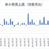 『【米小売売上高】米消費の失速で、将来の利下げ確率高まる』の画像
