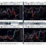 『ドル安・ユーロ高ですが、ドル円「ぱっと見」は底値?』の画像