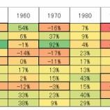 『日経平均株価の季節性・アノマリーから株価を予測すると、株式相場は弱気に転換し、暴落へ』の画像