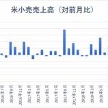 『【米小売売上高】米消費の底堅さ示す 好調続けば高配当株は低迷か』の画像