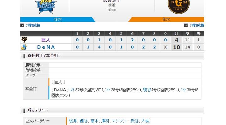 【 巨人試合結果・・・】< 巨 4-10 De > 巨人敗れる・・・巨人投手陣、ソトに3発喰らう・・・先発・桜井は4回5失点  マジックは9のまま!