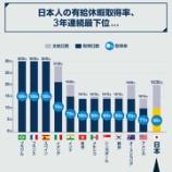 """『【朗報】有給消化率3年連続世界""""最下位""""の日本。4月から有給休暇が取りやすくなる法改正が実施される!』の画像"""