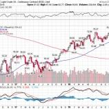 『原油価格、低迷続けばリセッションへ』の画像