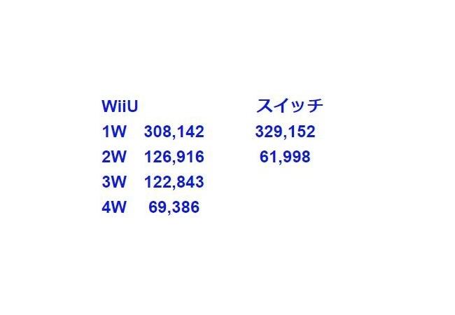任天堂Switchさん、早くもwiiuに敗北wwww