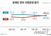 文在寅大統領「支持する47%」「支持しない48%」、次期大統領候補李在明支持率一歩リード