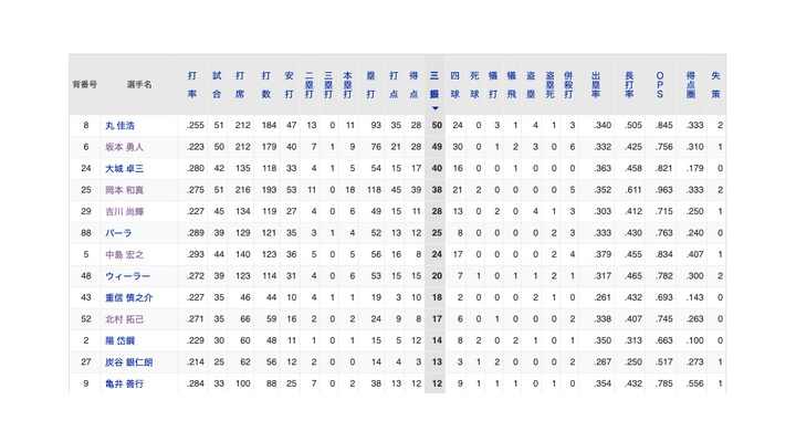 【悲報】坂本&丸が巨人チーム内の三振ランキングで1位2位になってしまう…