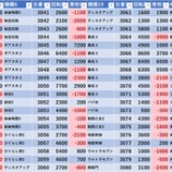 『1/24 エスパス西武新宿駅前 日曜 』の画像