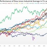 『NYダウ平均の季節性・アノマリーから株価を予測すると、株式相場は弱気に転換し、暴落へ』の画像