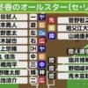 SKEのカープ女子・藤本冬香ちゃんが選んだセ・リーグとパ・リーグのオールスターがこちら