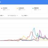『【乃木坂46】『しゃべくり007』放送時の出演メンバー別トレンド数を調べてみた結果・・・』の画像