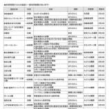 『【戸田市】新型コロナウイルス感染拡大防止のため、休業を続けていた戸田市の公共施設のうち、利用再開する施設について発表がありました(一部利用制限があります)。』の画像