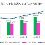 『産業ファンド投資法人・第26期(2020年7月期)決算・一口当たり分配金は2,832円』の画像