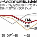 『【衝撃】アメリカ、ガチで中国に負けるかも!1人勝ち状態、経済規模はあと5年で米国の90%に迫る』の画像