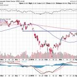 『金融株ETF、レジスタンス突破すれば調整局面は終了へ』の画像