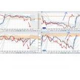 『週明けのオセアニア市場はユーロ上昇』の画像