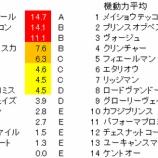 『第159回(2019)天皇賞・春 予想【ラップ解析(登録段階)】』の画像