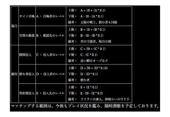 【ダークソウル3】公式がマッチング範囲を公開へ