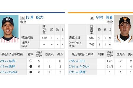 【10/1スタメン】 1番センター大田 alt=