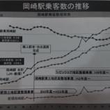 『JR岡崎駅の乗客数の推移がおもいしろい!』の画像