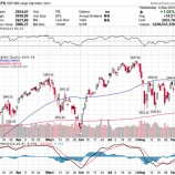 『リスク懸念後退で株式市場に追い風か』の画像