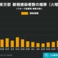【6/27】東京都、新たに過去最多の2848人の感染確認。先週から激増