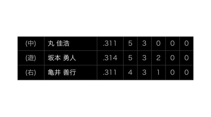 今日の巨人の丸・坂本・亀井のクリーンアップ!