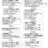 『【乃木坂46】今までの『選抜発表の予告文』をまとめてみた!今回のはあっさりだな・・・』の画像