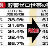 『【衝撃】日本国民の皆さん、貯金がガチでない!この10年でめちゃくちゃ貧乏になっていたwwwwwww』の画像