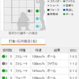 『石川慎吾の選球眼』の画像