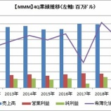 『【MMM】2019年4Qは大幅減益で株価5%急落!』の画像