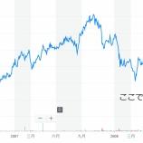 『1日で60%も株価が下落した保有株のお話』の画像