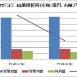 『【9437】NTTドコモが2018年3Qの決算を発表。増収減益も本業は好調。』の画像