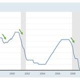 『7月の利下げは米国株バブルの引き金か、あるいはリセッションの引き金か』の画像