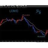 『円買い進行!ロンドンコーリング手法指値レートです。』の画像