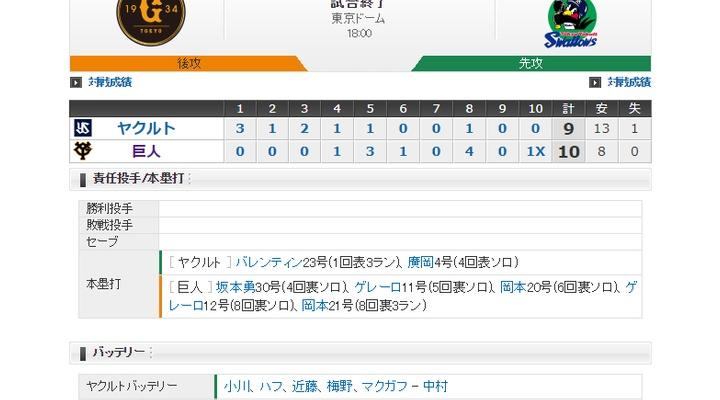 【 巨人試合結果!】< 巨 10x-9 ヤ > 巨人サヨナラ勝ち!坂本30号、岡本20、21号!ゲレーロ11、12号!最後は代打亀井!一時は0-7の試合をひっくり返す!