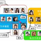 『【乃木坂46】暇なのでアパート乃木坂荘・私立乃木坂女学院の相関図つくってみたwww』の画像