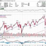 『【メシウマ】株価大幅反発で狼狽売りしたクソダサい投資家涙目www』の画像