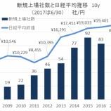 『バリュエーションは3年ぶりに回復~2017上半期IPO総括』の画像