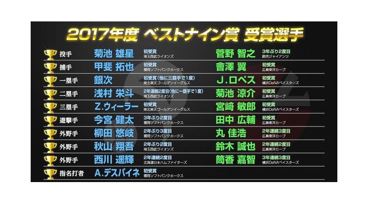 ベストナイン発表キタ━━━━(゚∀゚)━━━━!! 巨人からは菅野が受賞!